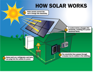 How Solar WQorks - South Carolina Solar- Solar Power for your home