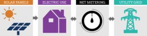 Net Metering - South Carolina Net Metering Act - Save Money With Solar